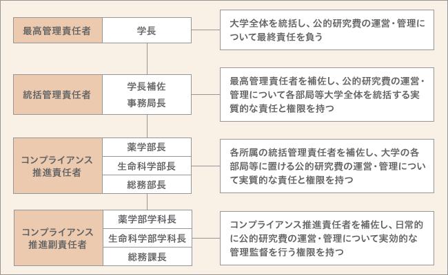 東京薬科大学 公的研究費の運営・管理の責任体系